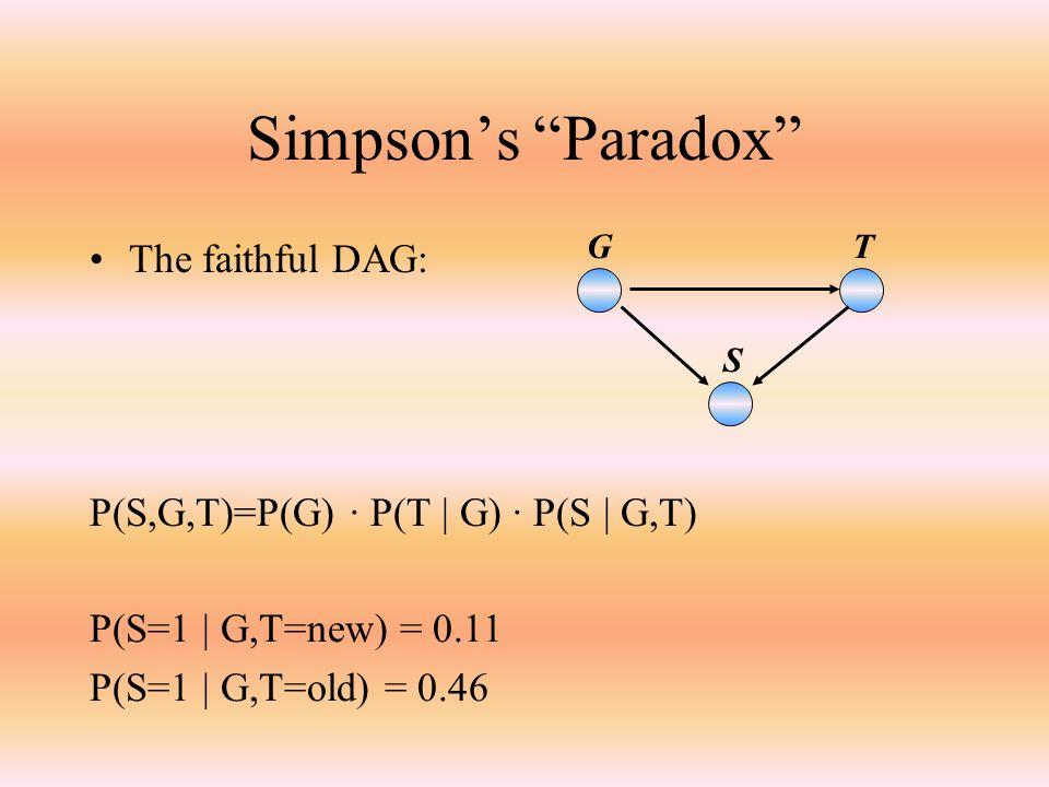 Simpson's Paradox The faithful DAG: GT S P(S,G,T)=P(G) · P(T | G) · P(S | G,T) P(S=1 | G,T=new) = 0.11 P(S=1 | G,T=old) = 0.46