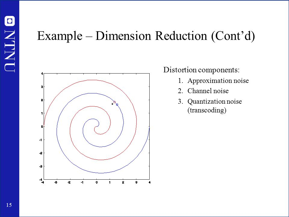 15 Example – Dimension Reduction (Cont'd) Distortion components: 1.Approximation noise 2.Channel noise 3.Quantization noise (transcoding)