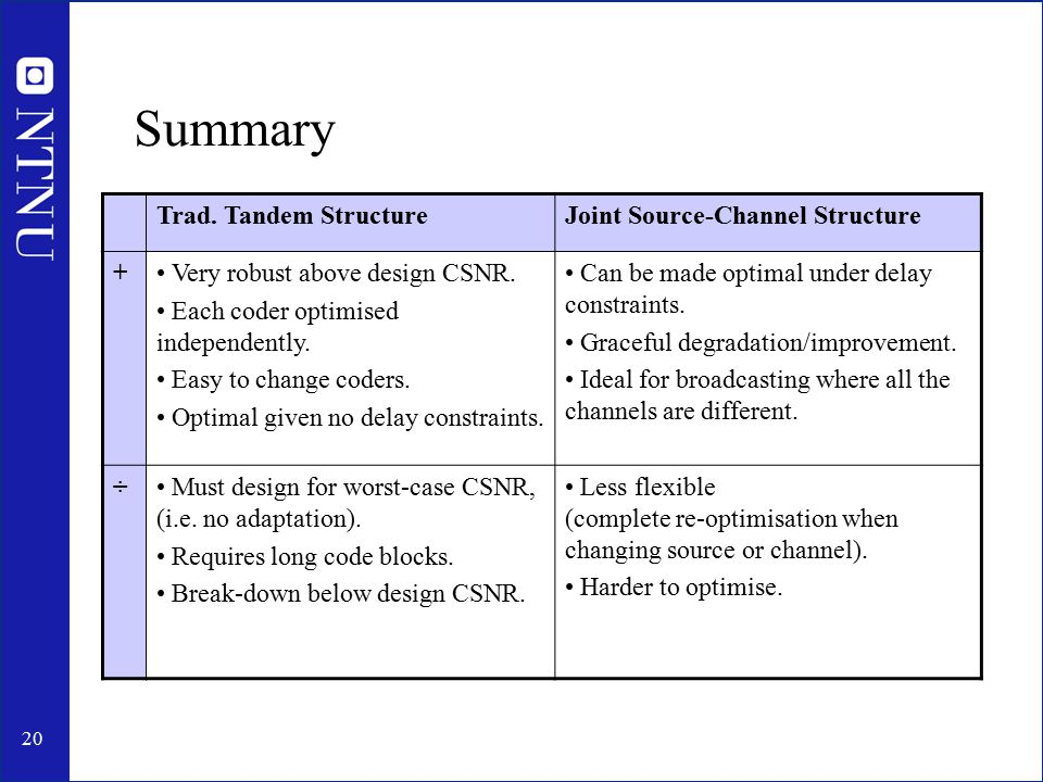 20 Summary Trad. Tandem StructureJoint Source-Channel Structure + Very robust above design CSNR.
