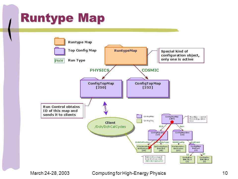 March 24-28, 2003Computing for High-Energy Physics10 Runtype Map