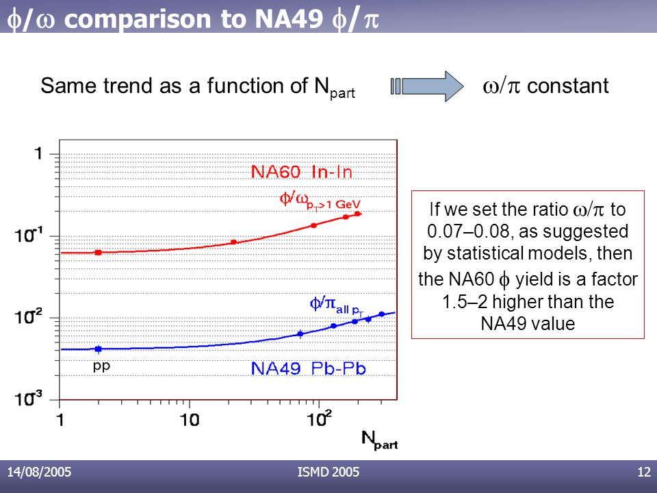 14/08/2005ISMD 200512  /  comparison to NA49  /  Same trend as a function of N part  constant If we set the ratio  to 0.07–0.08, as suggested by statistical models, then the NA60   yield is a factor 1.5–2 higher than the NA49 value