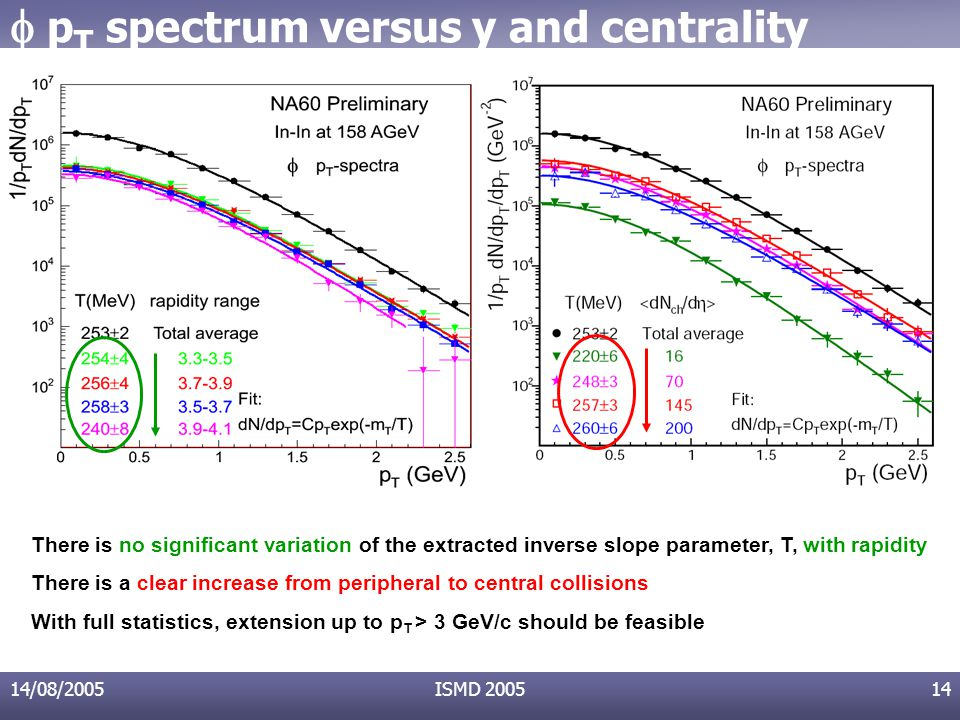 14/08/2005ISMD 200514 There is no significant variation of the extracted inverse slope parameter, T, with rapidity There is a clear increase from peripheral to central collisions With full statistics, extension up to p T > 3 GeV/c should be feasible  p T spectrum versus y and centrality