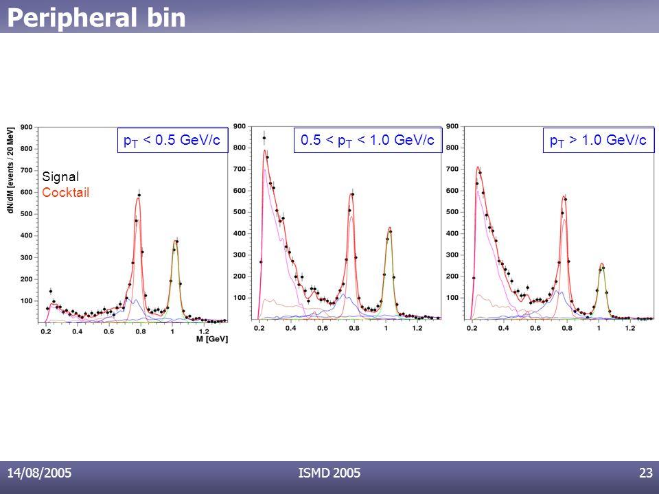 14/08/2005ISMD 200523 Peripheral bin 0.5 < p T < 1.0 GeV/cp T > 1.0 GeV/cp T < 0.5 GeV/c Signal Cocktail