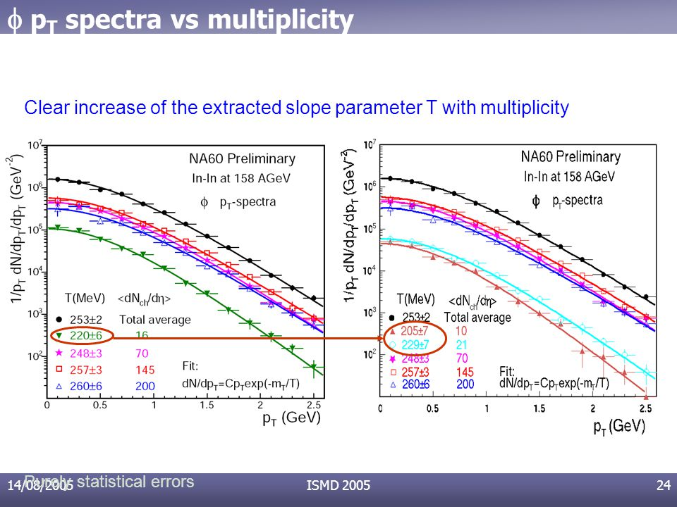 14/08/2005ISMD 200524 Clear increase of the extracted slope parameter T with multiplicity Purely statistical errors  p T spectra vs multiplicity