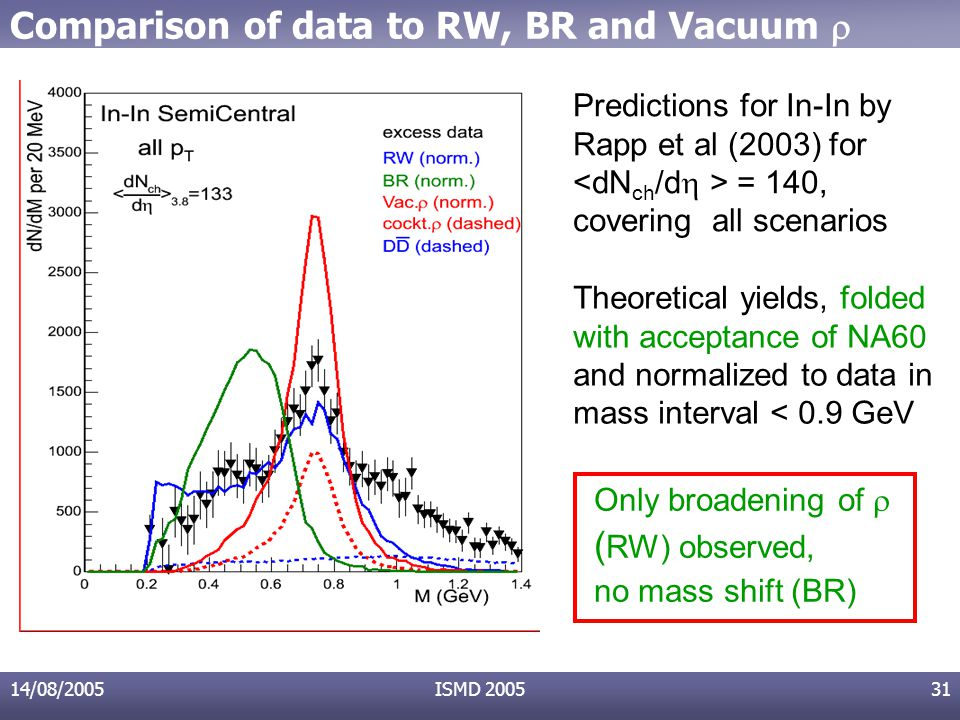 14/08/2005ISMD 200531 Predictions for In-In by Rapp et al (2003) for = 140, covering all scenarios Theoretical yields, folded with acceptance of NA60 and normalized to data in mass interval < 0.9 GeV Only broadening of  ( RW) observed, no mass shift (BR) Comparison of data to RW, BR and Vacuum 