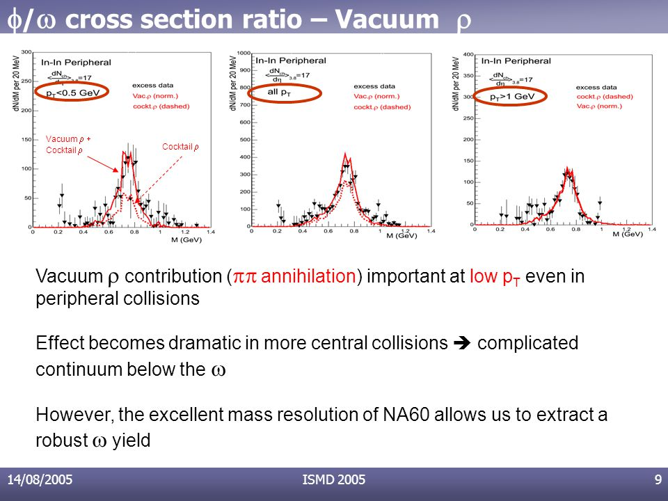 14/08/2005ISMD 20059  /  cross section ratio – Vacuum  Vacuum  contribution (  annihilation) important at low p T even in peripheral collisions Effect becomes dramatic in more central collisions  complicated continuum below the  However, the excellent mass resolution of NA60 allows us to extract a robust   yield Vacuum  Cocktail 