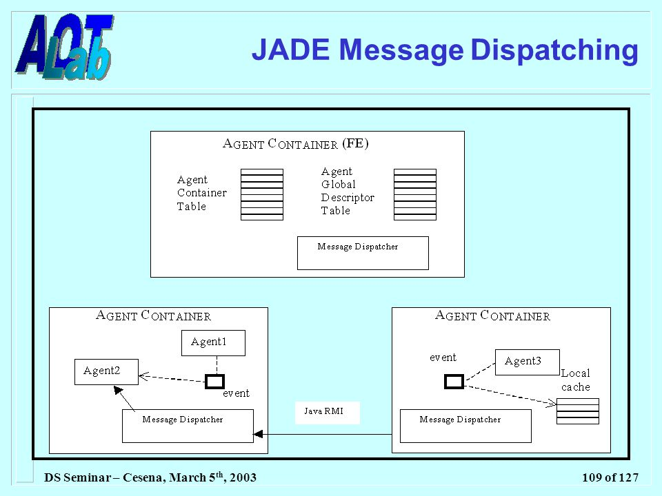 DS Seminar – Cesena, March 5 th, 2003109 of 127 JADE Message Dispatching
