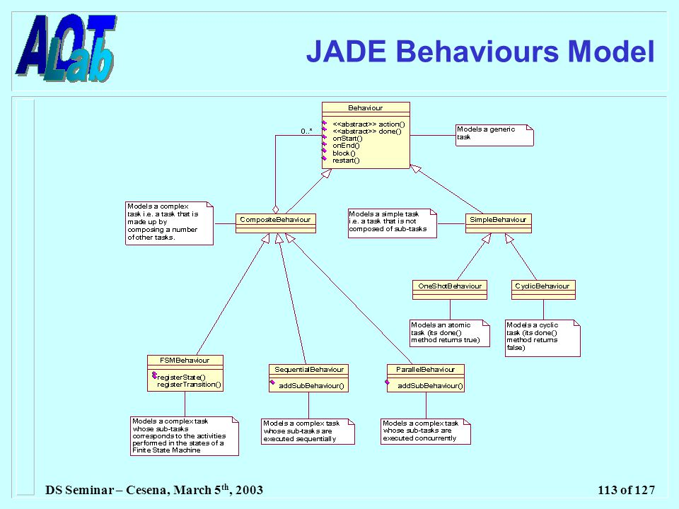 DS Seminar – Cesena, March 5 th, 2003113 of 127 JADE Behaviours Model