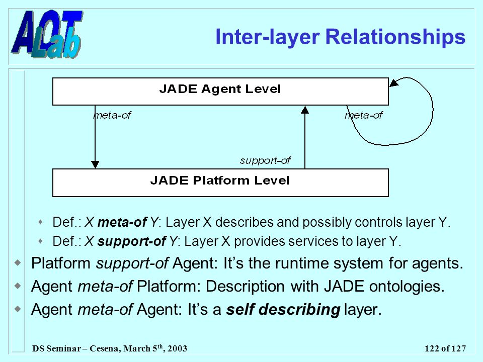 DS Seminar – Cesena, March 5 th, 2003122 of 127 Inter-layer Relationships  Def.: X meta-of Y: Layer X describes and possibly controls layer Y.