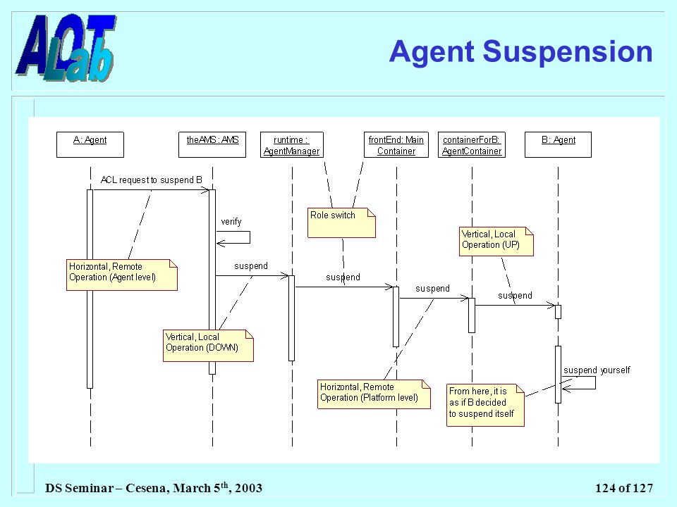 DS Seminar – Cesena, March 5 th, 2003124 of 127 Agent Suspension