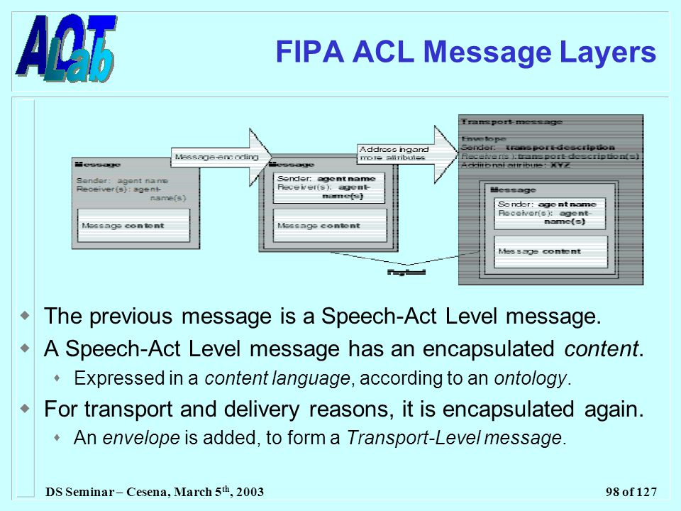 DS Seminar – Cesena, March 5 th, 200398 of 127 FIPA ACL Message Layers  The previous message is a Speech-Act Level message.