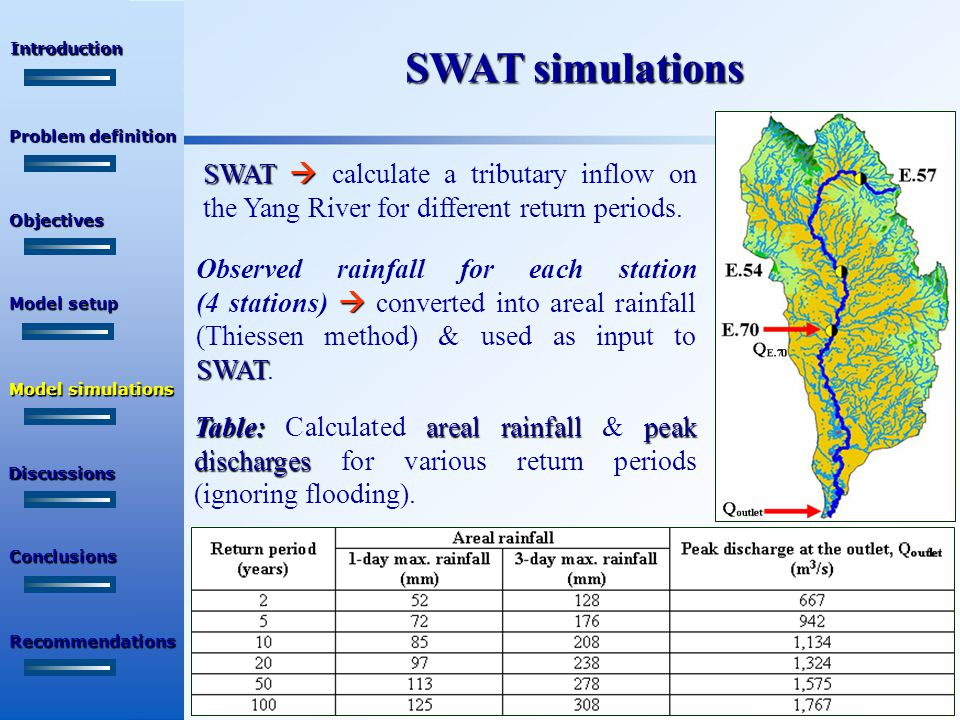 SWAT simulations Table:areal rainfallpeak discharges Table: Calculated areal rainfall & peak discharges for various return periods (ignoring flooding).