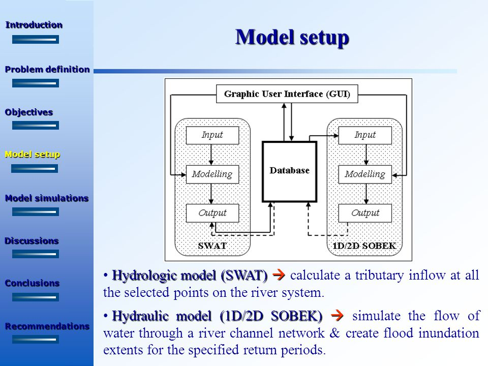 Model setup SWAT1D/2D SOBEK, Relationship between SWAT & 1D/2D SOBEK, & the physical aspects Introduction Objectives Problem definition Model setup Discussions Recommendations Conclusions Model simulations