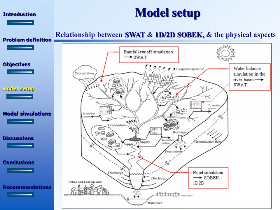 Calibration results  1/6/2001-31/10/2001  Calibration period: 1/6/2001-31/10/2001 SWAT simulations Introduction Objectives Problem definition Model setup Discussions Recommendations Conclusions Model simulations   Calibration accuracy: