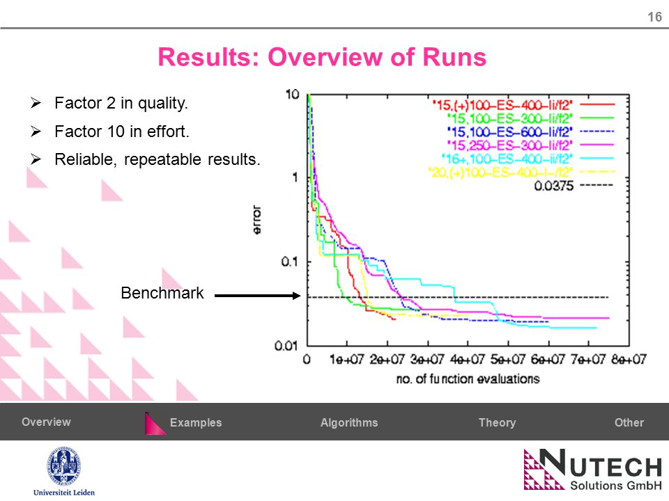 16 AlgorithmsTheoryExamples Overview Other Benchmark Results: Overview of Runs  Factor 2 in quality.