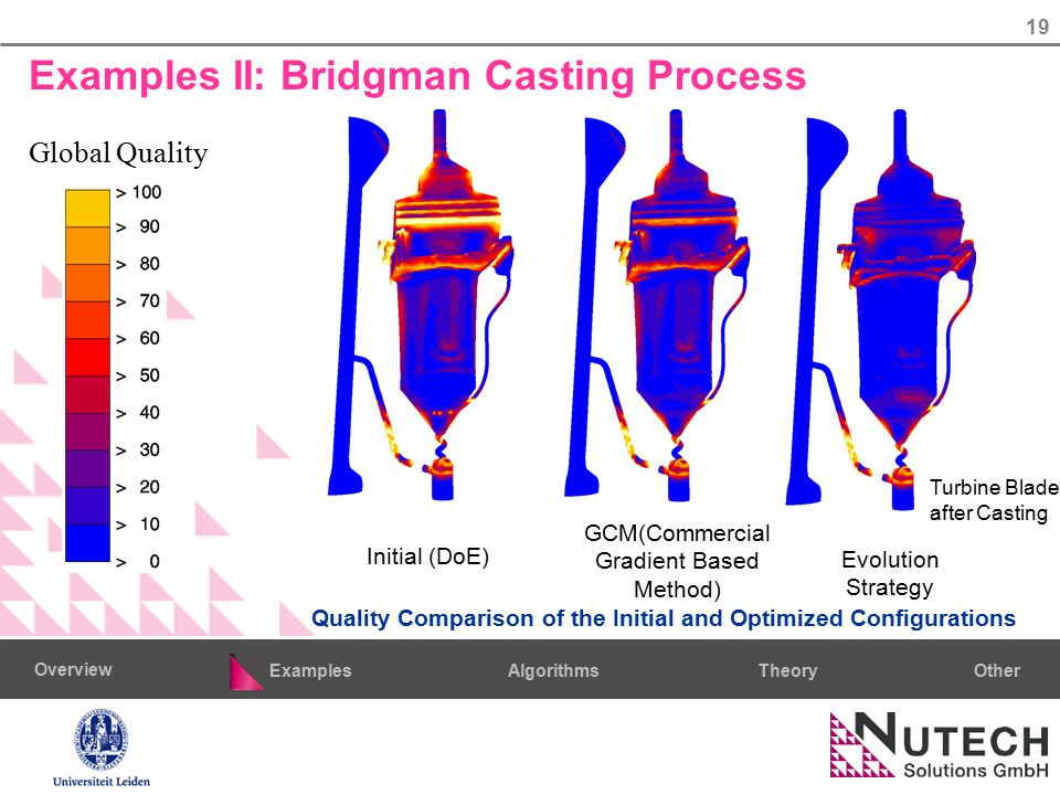 19 AlgorithmsTheoryExamples Overview Other Quality Comparison of the Initial and Optimized Configurations Initial (DoE) GCM(Commercial Gradient Based Method) Evolution Strategy Global Quality Turbine Blade after Casting Examples II: Bridgman Casting Process