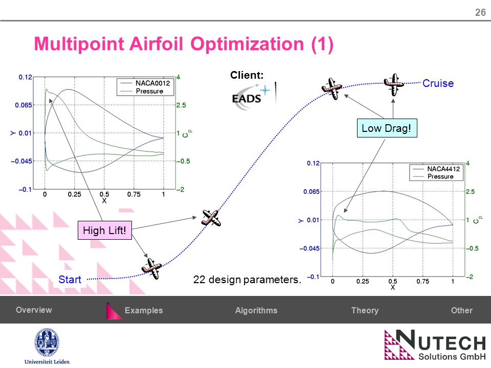 26 AlgorithmsTheoryExamples Overview Other Multipoint Airfoil Optimization (1) High Lift! Low Drag! Start Cruise Client: 22 design parameters.