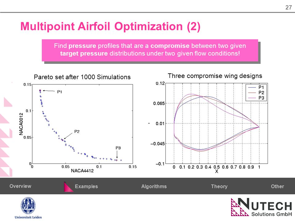 27 AlgorithmsTheoryExamples Overview Other Multipoint Airfoil Optimization (2) Pareto set after 1000 Simulations Three compromise wing designs Find pr