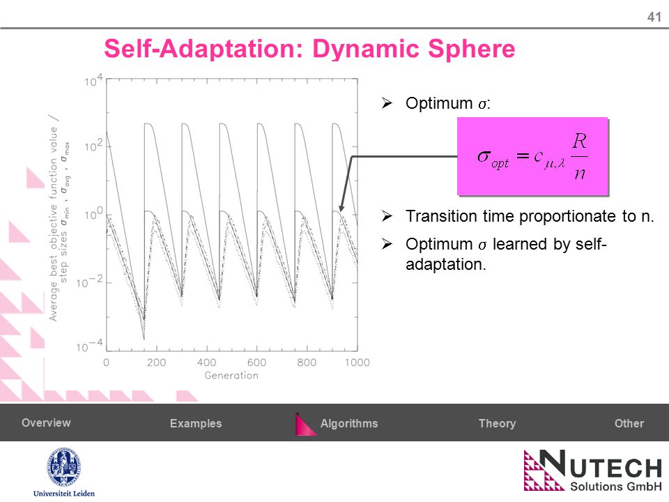41 AlgorithmsTheoryExamples Overview Other Self-Adaptation: Dynamic Sphere  Optimum  :  Transition time proportionate to n.  Optimum  learned by