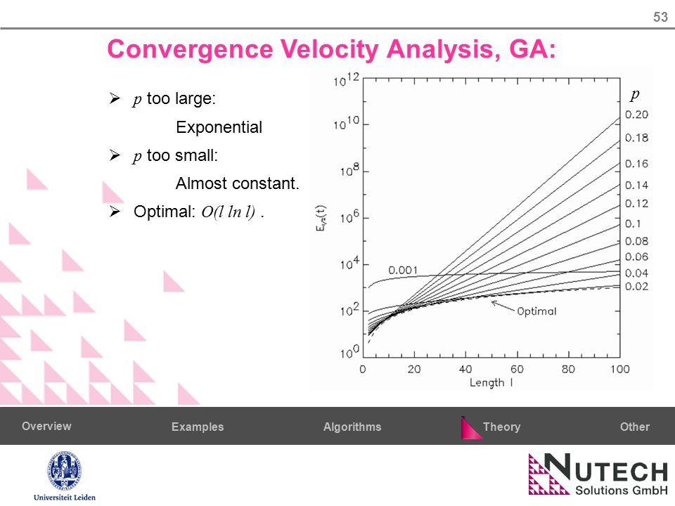 53 AlgorithmsTheoryExamples Overview Other Convergence Velocity Analysis, GA:  p too large: Exponential  p too small: Almost constant.  Optimal: O(