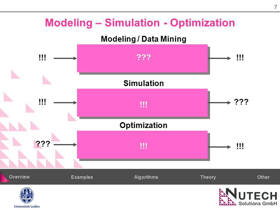 7 AlgorithmsTheoryExamples Overview Other Modeling – Simulation - Optimization !!! ??? !!! Simulation Modeling / Data Mining Optimization !!! ??? !!!