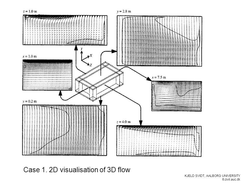 KJELD SVIDT, AALBORG UNIVERSITY It.civil.auc.dk Case 1. 2D visualisation of 3D flow Air inlet Air exhaust
