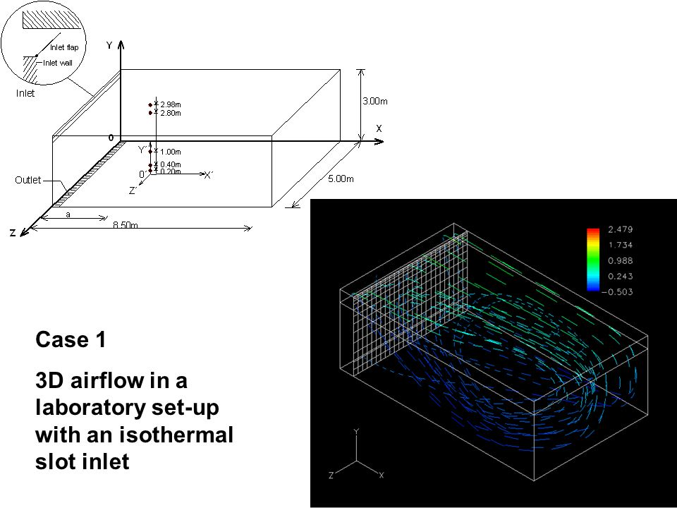 KJELD SVIDT, AALBORG UNIVERSITY It.civil.auc.dk Case 1 3D airflow in a laboratory set-up with an isothermal slot inlet Air inlet Air exhaust