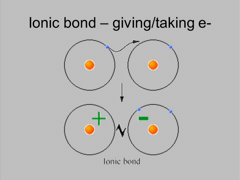 Ionic bond – giving/taking e-