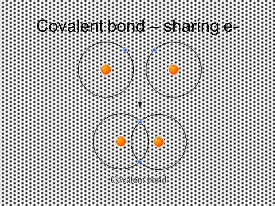 Covalent bond – sharing e-