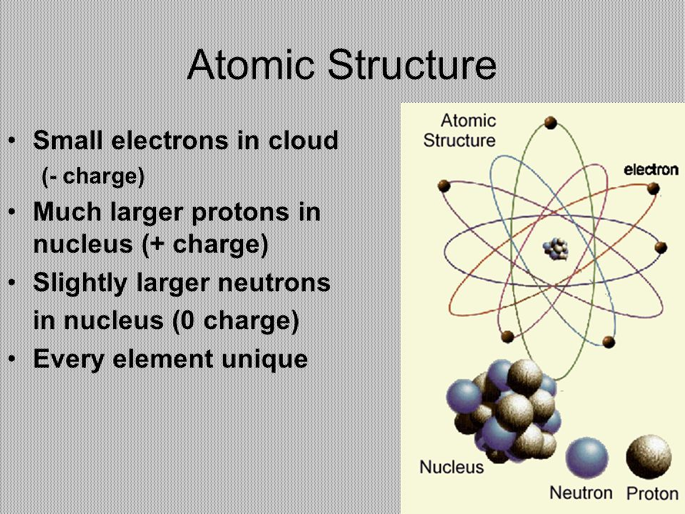 Atomic Structure Small electrons in cloud (- charge) Much larger protons in nucleus (+ charge) Slightly larger neutrons in nucleus (0 charge) Every element unique