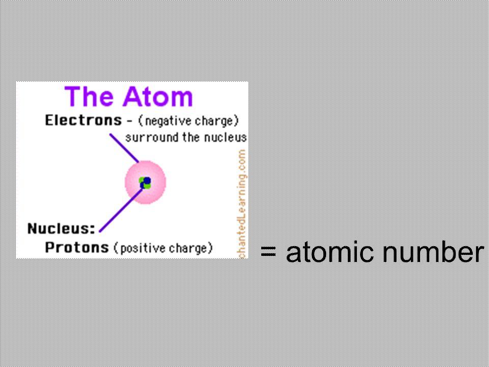 = atomic number