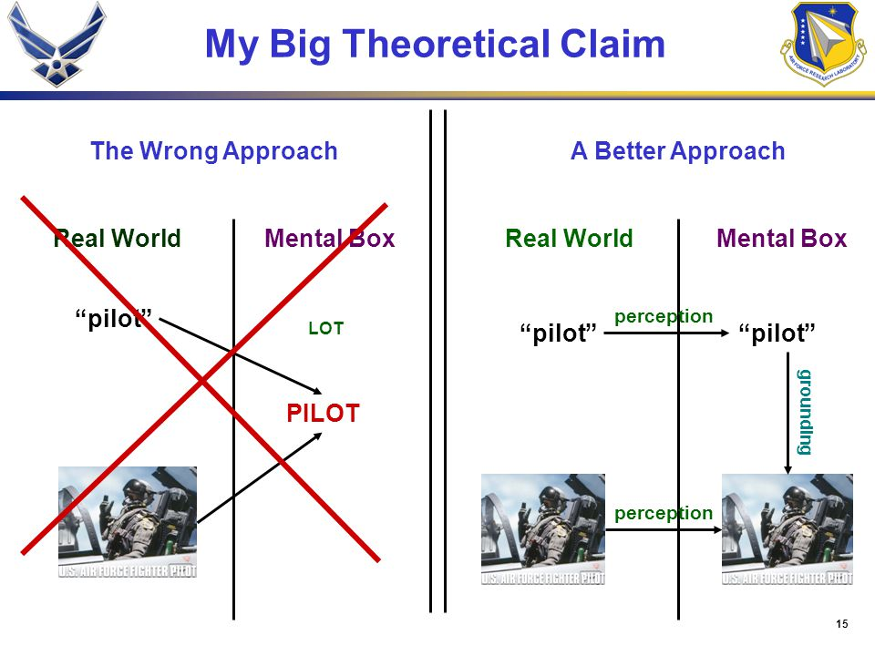 "15 My Big Theoretical Claim ""pilot"" PILOT Real WorldMental Box Real World perception LOT The Wrong ApproachA Better Approach grounding perception"
