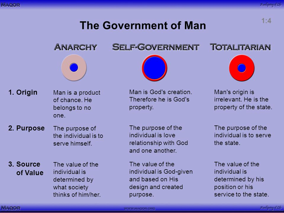 The Government of Man 1. Origin Man is a product of chance.