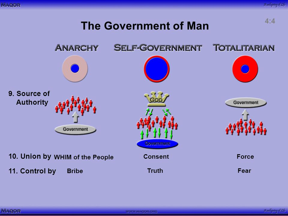 The Government of Man 9. Source of Authority WHIM of the People ForceConsent 10.