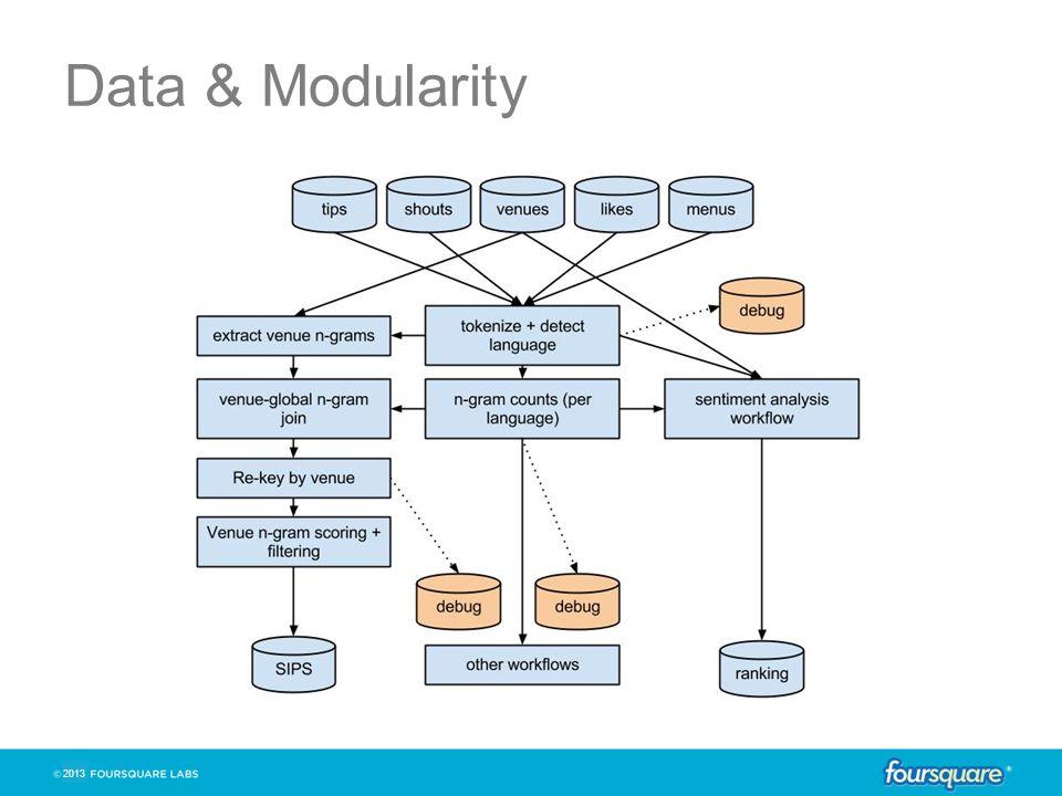 2013 Data & Modularity
