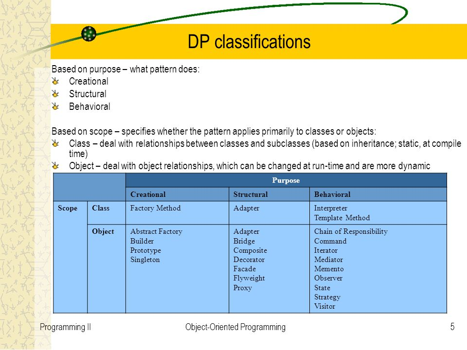 5Programming IIObject-Oriented Programming DP classifications Based on purpose – what pattern does: Creational Structural Behavioral Based on scope – specifies whether the pattern applies primarily to classes or objects: Class – deal with relationships between classes and subclasses (based on inheritance; static, at compile time) Object – deal with object relationships, which can be changed at run-time and are more dynamic Purpose CreationalStructuralBehavioral ScopeClassFactory MethodAdapterInterpreter Template Method ObjectAbstract Factory Builder Prototype Singleton Adapter Bridge Composite Decorator Facade Flyweight Proxy Chain of Responsibility Command Iterator Mediator Memento Observer State Strategy Visitor