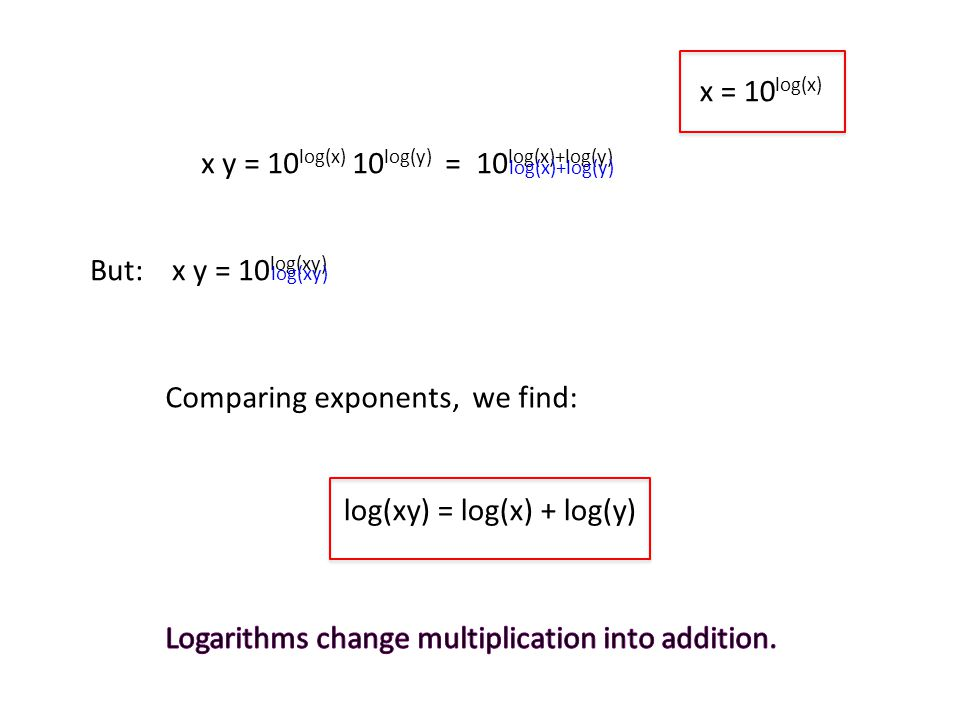 x = 10 log(x) x y = 10 log(x) 10 log(y) = 10 log(x)+log(y) But: x y = 10 log(xy) Comparing exponents, we find: log(xy) = log(x) + log(y) log(x)+log(y) log(xy)