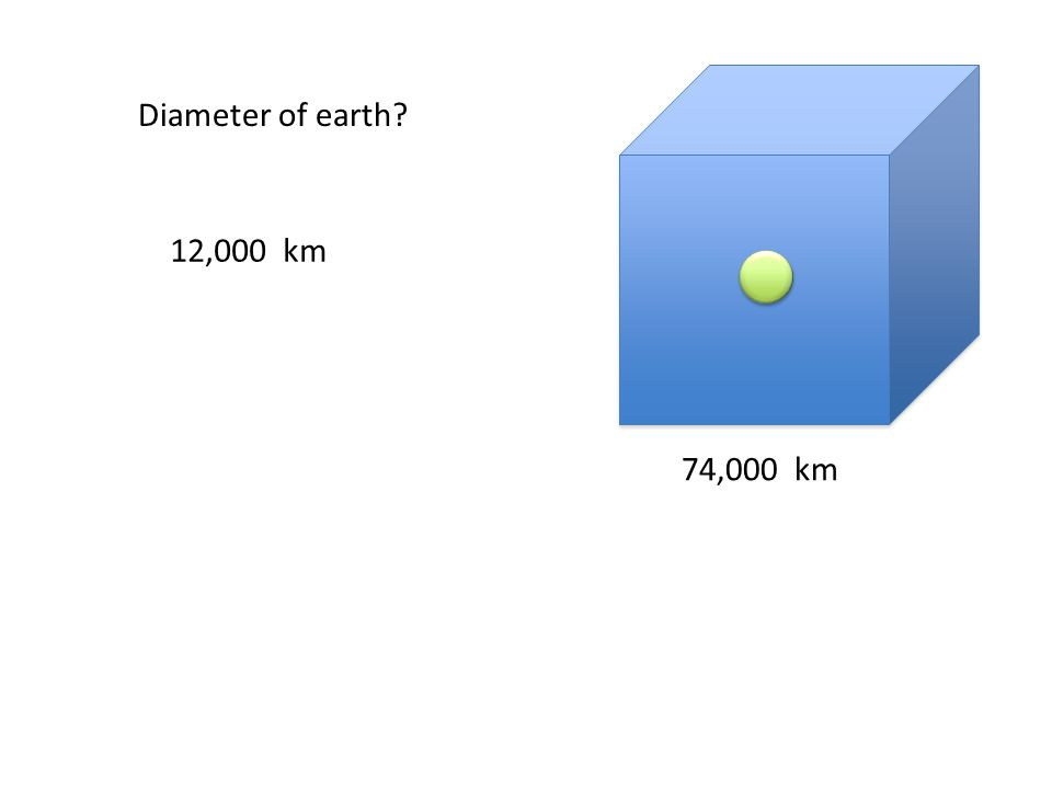 74,000 km Diameter of earth 12,000 km