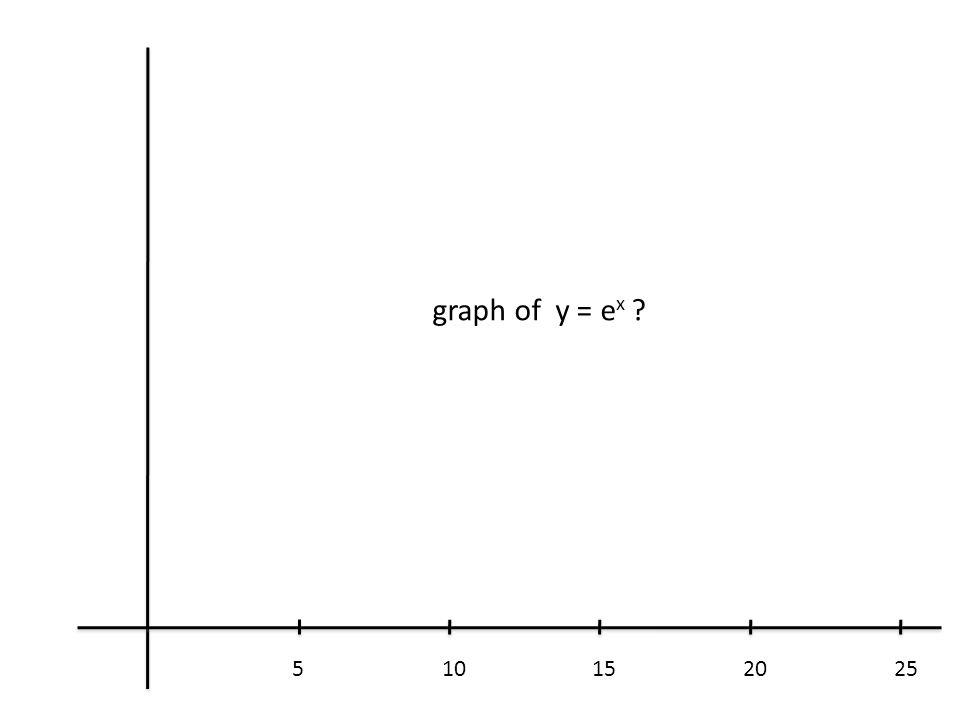 graph of y = e x 5 10 15 20 25