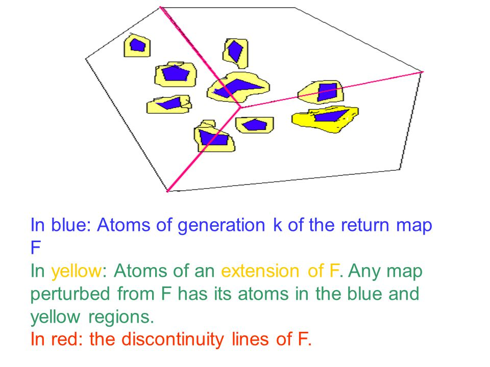 In blue: Atoms of generation k of the return map F In yellow: Atoms of an extension of F.