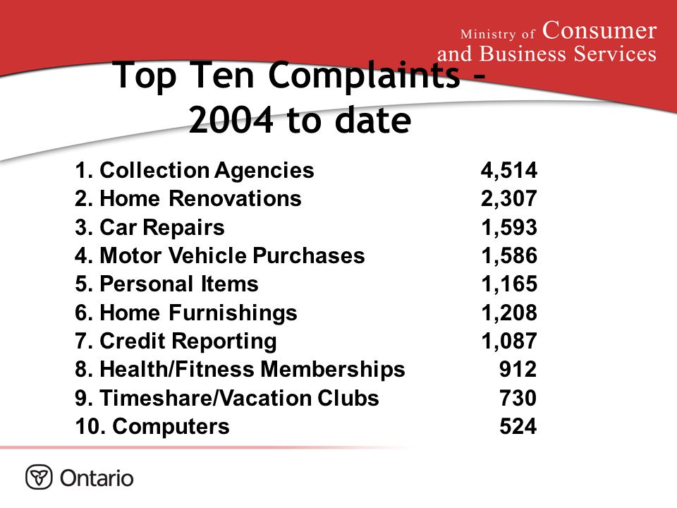 Top Ten Complaints – 2004 to date 1. Collection Agencies4,514 2. Home Renovations2,307 3. CarRepairs1,593 4. Motor Vehicle Purchases 1,586 5. Personal