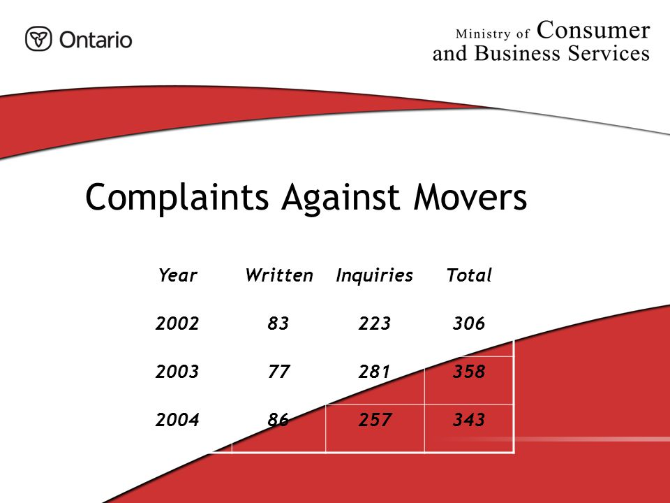 Complaints Against Movers YearWrittenInquiriesTotal 200283223306 200377281358 20048686257343