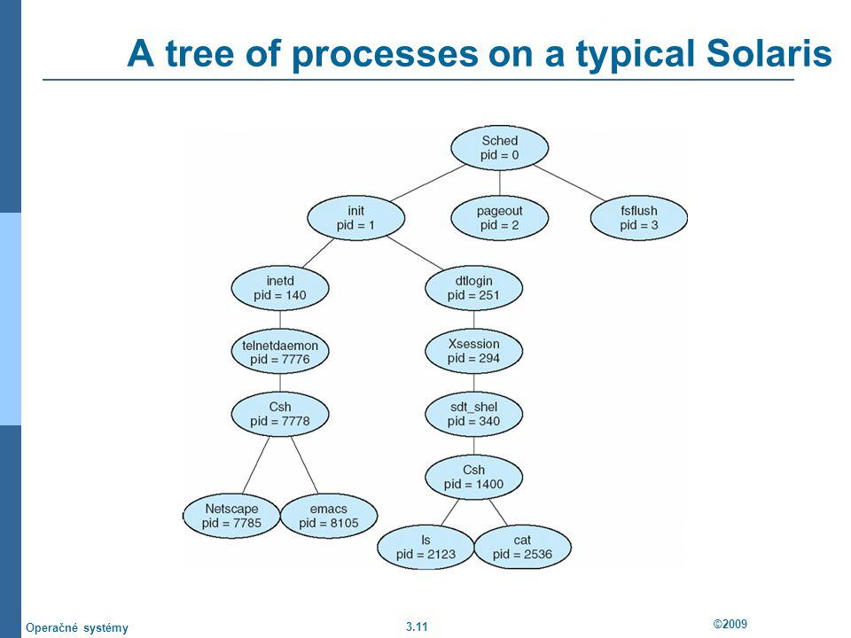 3.11 ©2009 Operačné systémy A tree of processes on a typical Solaris