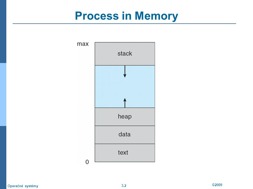 3.3 ©2009 Operačné systémy Diagram of Process State