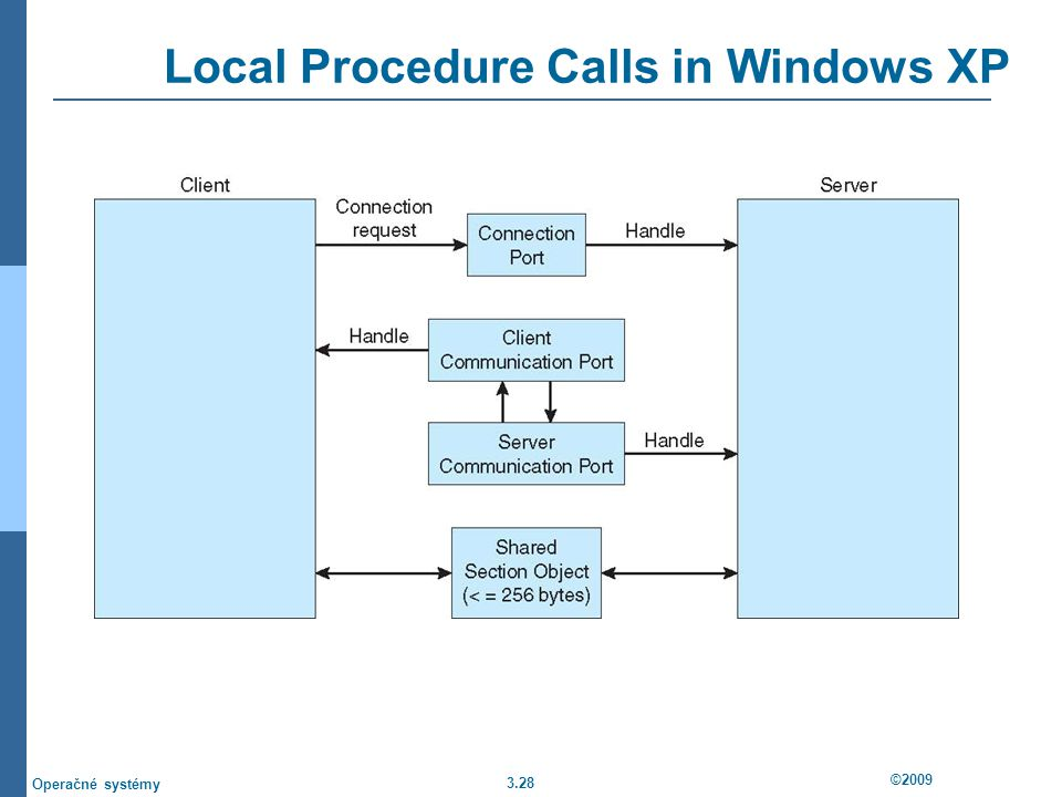 3.28 ©2009 Operačné systémy Local Procedure Calls in Windows XP