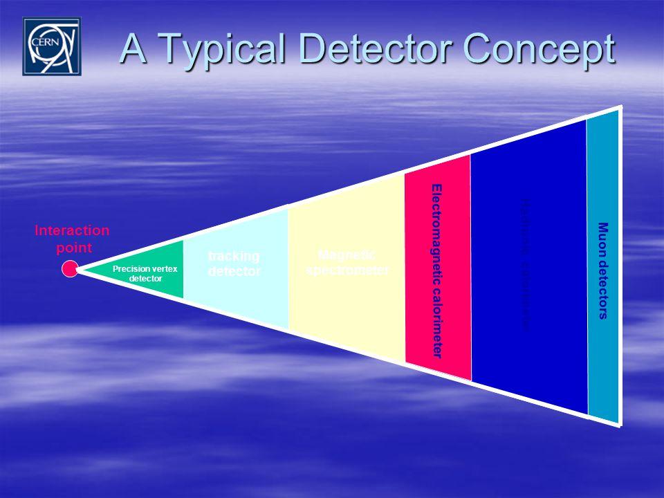A Typical Detector Concept Interaction point Precision vertex detector tracking detector Magnetic spectrometer Electromagnetic calorimeter Hadronic calorimeter Muon detectors