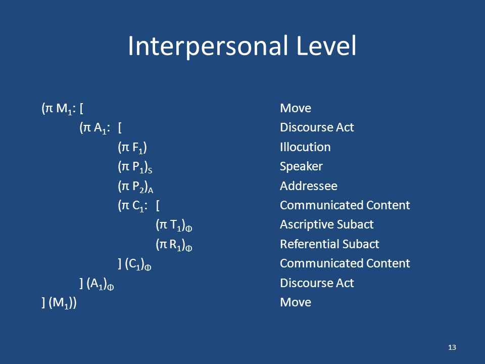 13 Interpersonal Level (π M 1 :[Move (π A 1 :[ Discourse Act (π F 1 )Illocution (π P 1 ) S Speaker (π P 2 ) A Addressee (π C 1 :[Communicated Content