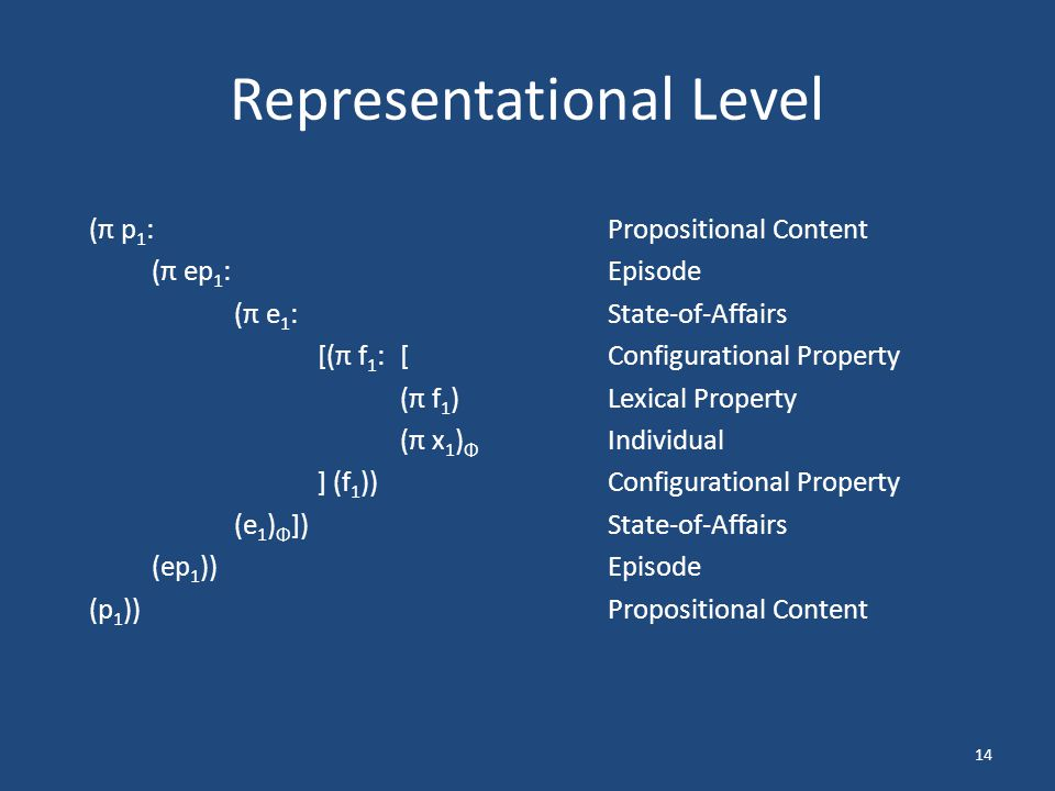 14 Representational Level (π p 1 :Propositional Content (π ep 1 :Episode (π e 1 : State-of-Affairs [(π f 1 :[Configurational Property (π f 1 )Lexical