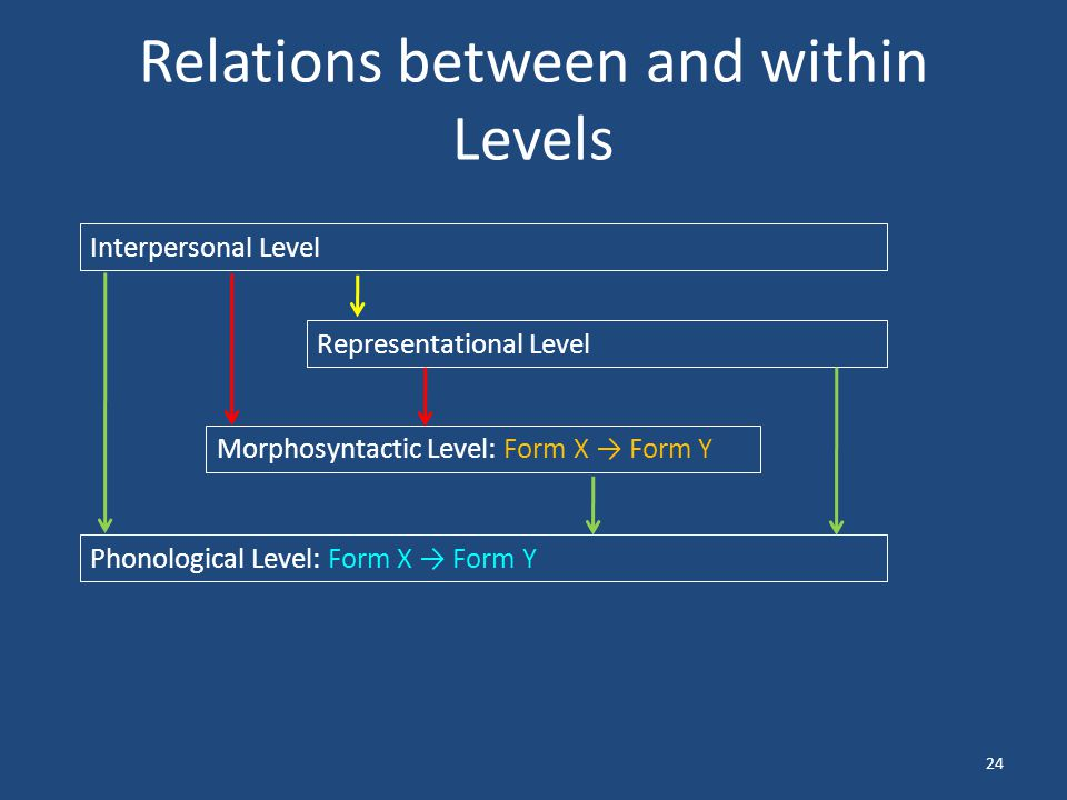 Relations between and within Levels 24 Interpersonal Level Representational Level Morphosyntactic Level: Form X → Form Y Phonological Level: Form X → Form Y