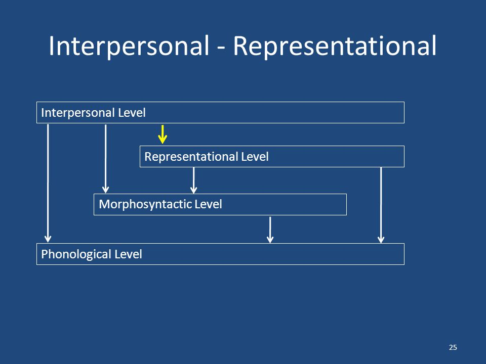 Interpersonal - Representational 25 Interpersonal Level Representational Level Morphosyntactic Level Phonological Level